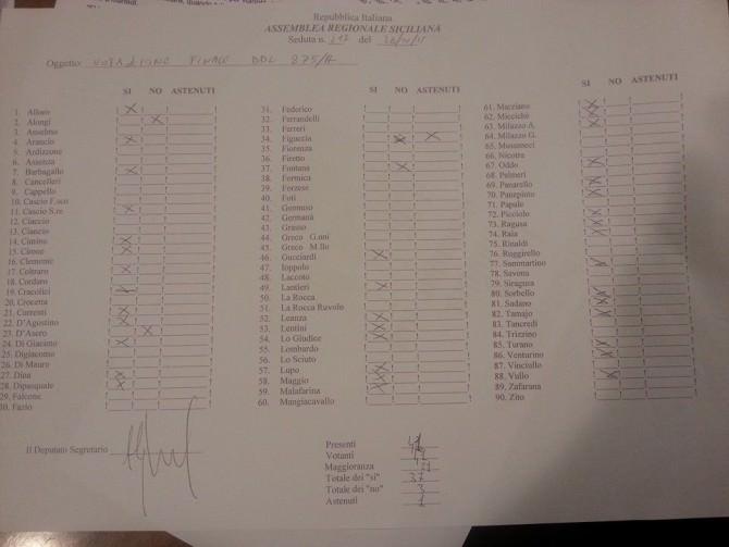 L'elenco dei deputati che hanno votato favorevolmente