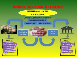 Primo sistema Frode Bellini