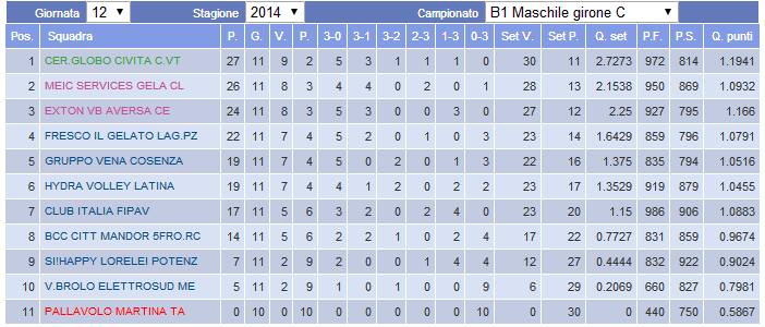 Classifica Volley