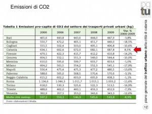 Emissioni Co2 su Catania