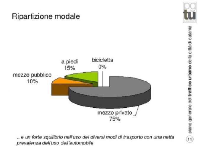Percentuali-utilizzo-mezzi