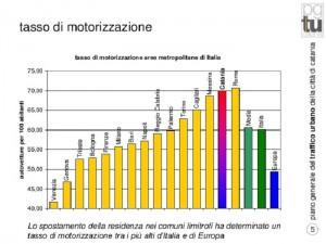 Tasso motorizzazione Catania