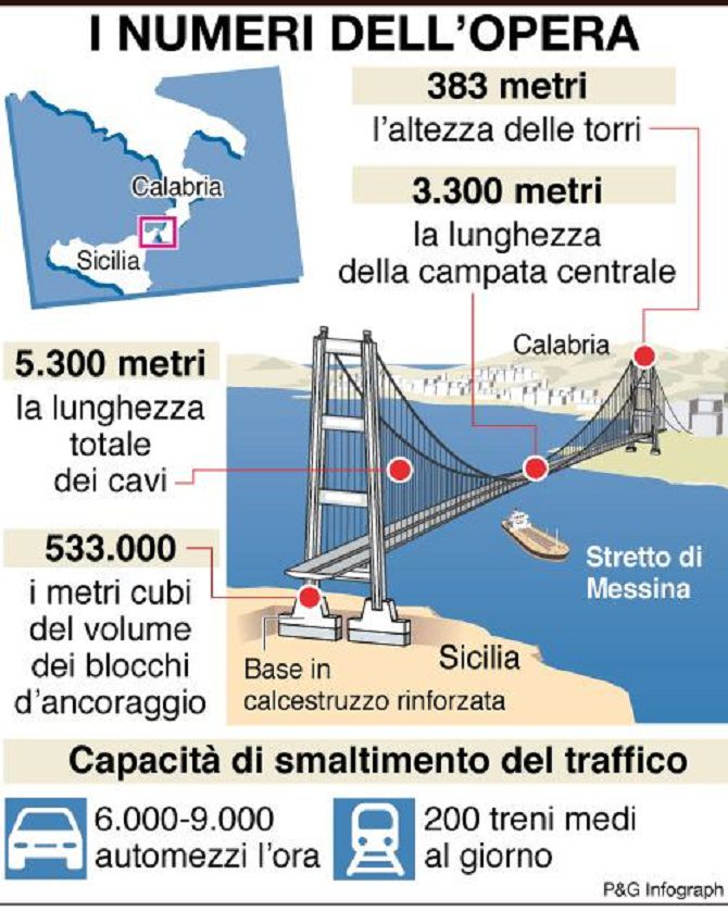infografica-numeri-opera-ponte-stretto