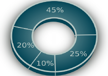 pie-chart-154411_960_720