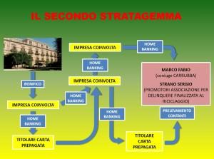 Secondo sistema frode Bellini
