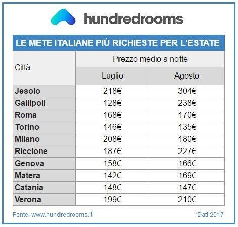 Estate 2017: la top ten delle mete italiane più ricercate dai turisti